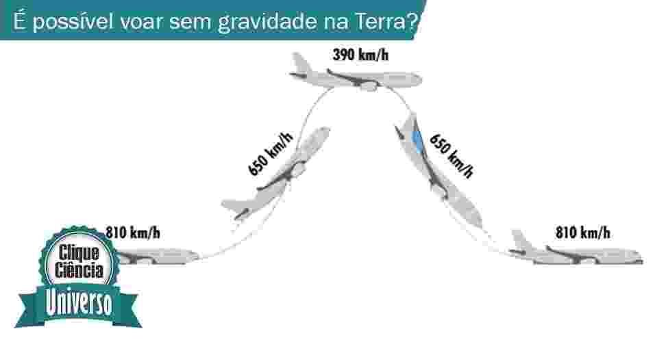 12.nov.2013 - Clique Ciência: É possível voar sem gravidade na Terra? - Arte UOL
