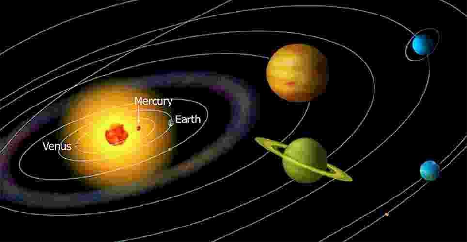Órbita dos planetas do Sistema Solar - ESO