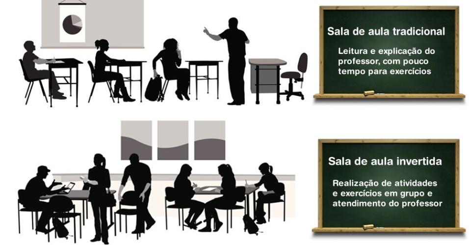 Sala de aula invertida