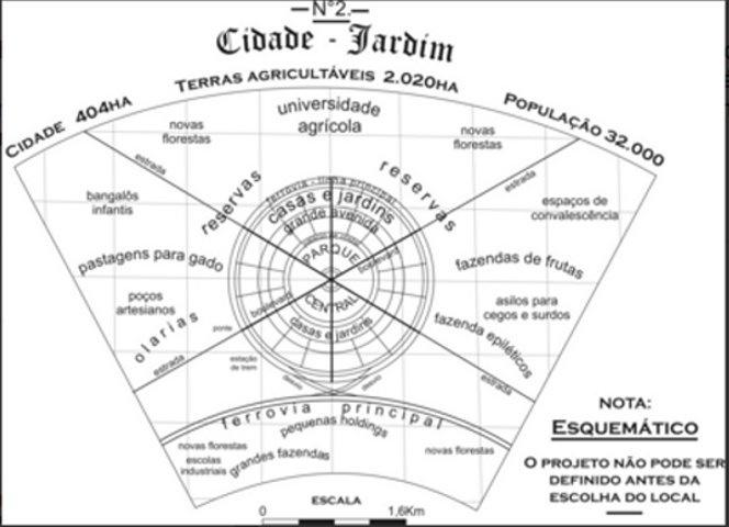 Esquema de Cidade Jardim proposto por Ebenezer Howard, na Inglaterra, no fim do século 19. O modelo que prevê a contenção do crescimento das cidades inspirou propostas de Anhaia Mello