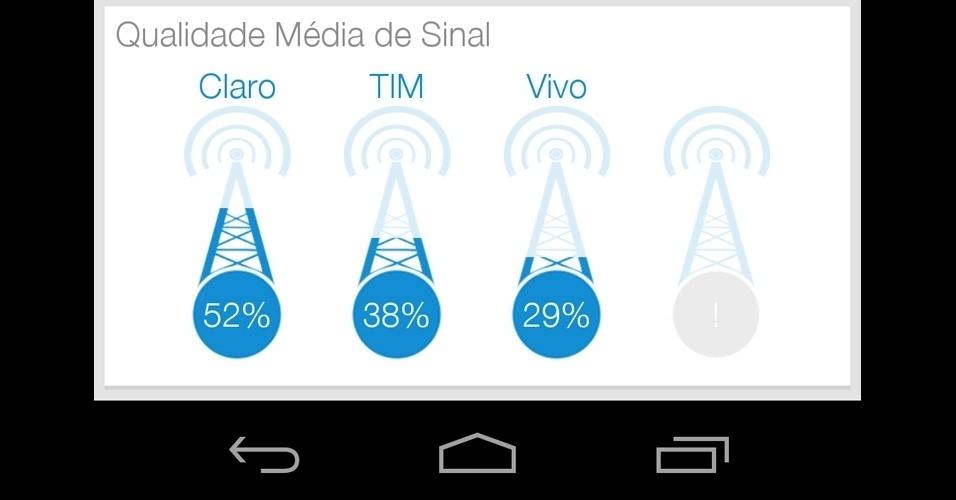 No último bloco você visualiza a ''Qualidade média do sinal''. Essa estatística é baseada no sinal dos demais usuários do Crowdmobi (não é um número oficial de cada operadora). O dado é interessante para você avaliar qual operadora, em média, tem um sinal mais intenso dependendo do lugar onde você está