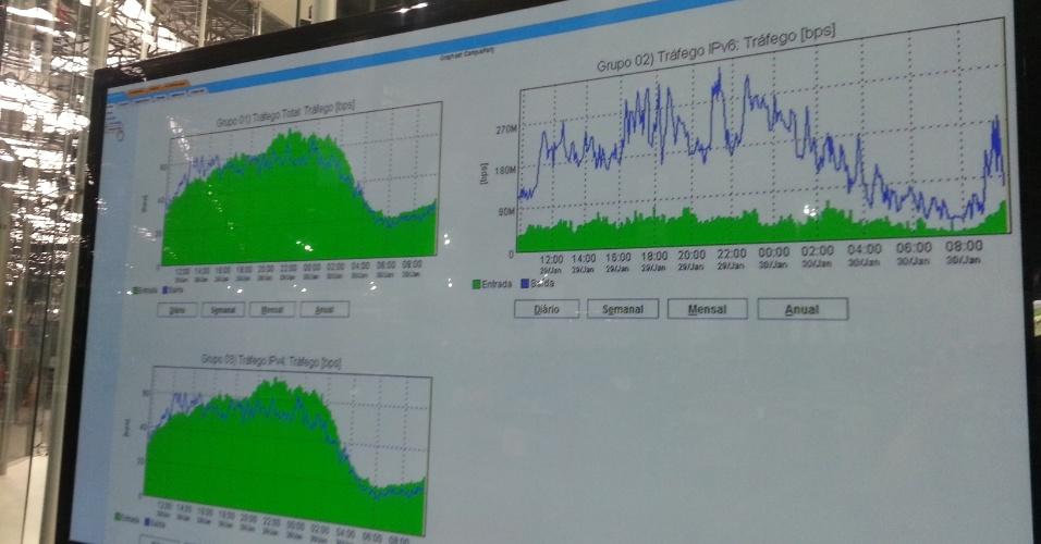 Monitor acoplado ao servidor central da Campus Party 2014 mostra o fluxo de envio e recebimento de bytes do evento. Segundo o gráfico, o pico de acesso dos campuseiros é de 20h a 01h