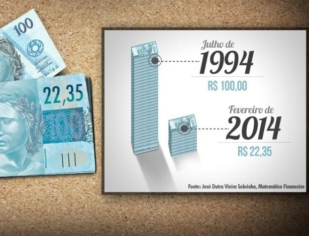 Quanto vale o real quase 20 anos depois? - Fotos - UOL ...