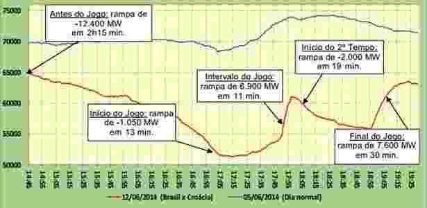 Gráfico mostra o consumo de energia nesta quinta-feira (12) e há exatamente uma semana - Reprodução