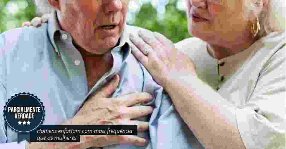 Homens enfartam com mais frequência que as mulheres.  PARCIALMENTE VERDADE Em praticamente todas as faixas etárias, os homens enfartam mais que as mulheres, segundo especialistas. Isso muda quando as mulheres entram na menopausa e ficam sujeitas praticamente aos mesmos riscos que os homens na faixa de 70 anos. - Shutterstock