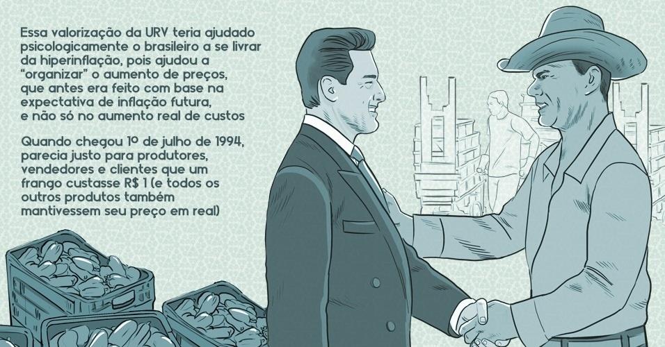 A valorização da URV teria ajudado psicologicamente o brasileiro a se livrar da hiperinflação, pois ajudou a organizar o aumento de preços, que antes era feito com base na expectativa de inflação futura, e não só no aumento real de custos. Quando chegou 1º de julho de 1994, parecia justo para produtores, vendedores e clientes que um frango custasse R$ 1 (e todos os outros produtos também mantivessem seu preço em real)