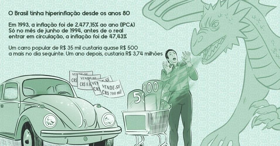 O Brasil tinha hiperinflação desde os anos 80. Em 1993, a inflação foi de 2.477,15% ao ano (IPCA). Só no mês de junho de 1994, antes de o real entrar em circulação, a inflação foi de 47,43%. Um carro popular de R$ 35 mil custaria quase R$ 500 a mais no dia seguinte. Um ano depois, sairia a R$ 3,74 milhões