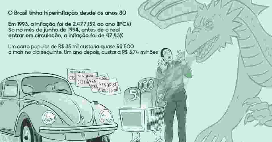O Brasil tinha hiperinflação desde os anos 80. Em 1993, a inflação foi de 2.477,15% ao ano (IPCA). Só no mês de junho de 1994, antes de o real entrar em circulação, a inflação foi de 47,43%. Um carro popular de R$ 35 mil custaria quase R$ 500 a mais no dia seguinte. Um ano depois, sairia a R$ 3,74 milhões - Marcos Farrell/UOL