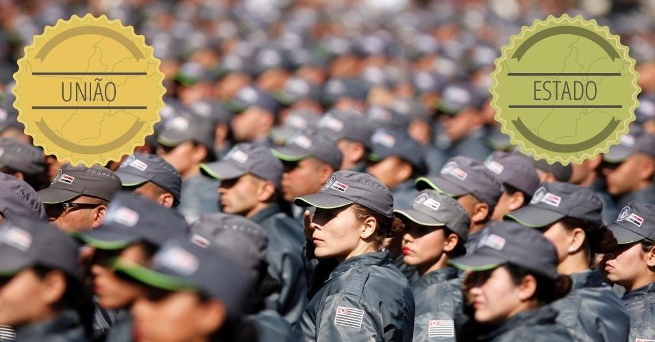 SEGURANÇA: A proteção dos cidadãos é um dever dos Estados, que gerem as polícias militares e civis. O papel da Guarda Municipal, gerida pelas cidades, é proteger bens. O governo federal, por sua vez, é responsável pela segurança aérea e das fronteiras. Também é responsável por intervir crimes organizados e internacionais