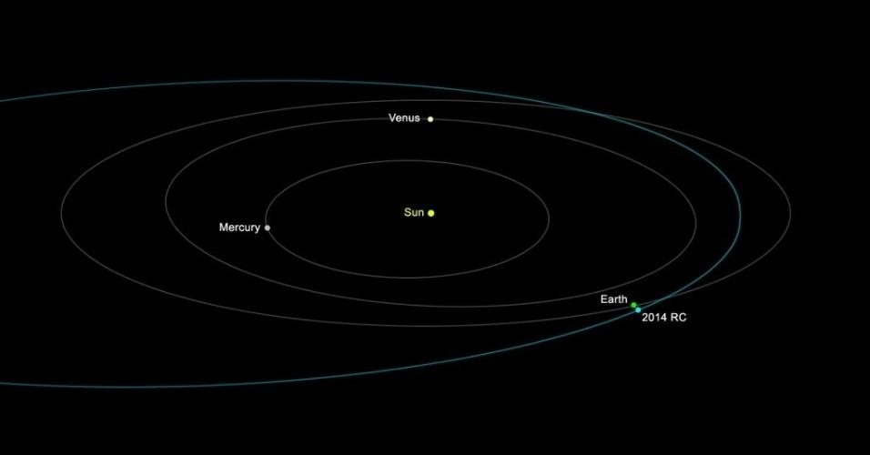 5.set.2014 - Gráfico divulgado pela Nasa (agência espacial dos EUA)  mostra a trajetória de um pequeno asteroide (identificado como 2014 RC na imagem), de cerca de 20 metros de diâmetro, que passará muito perto da Terra (Earth, na imagem) no próximo domingo. A Nasa afirma que o asteroide não representa uma ameaça ao planeta. No momento de maior aproximação, o corpo celeste passará sobre a Nova Zelândia às 18h18 GMT (15h18 de Brasília). O astro foi descoberto no dia 31 de agosto em laboratório do Arizona, nos EUA, que utiliza dados de três telescópios para detectar cometas, asteróides e outros objetos próximos à Terra