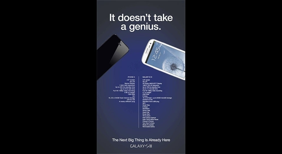 """Samsung (2012). Conhecida rival da Apple, a Samsung divulgou essa imagem que compara os recursos do Galaxy S III e do iPhone 5 com a frase """"Não é preciso ser um gênio"""""""