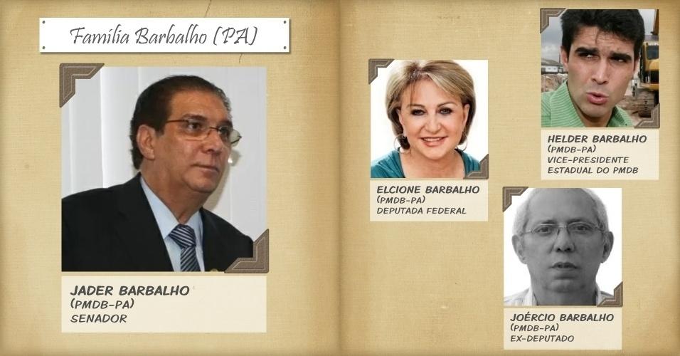 1º.out.2014 - A ex-mulher do senador Jader Barbalho, Elcione Barbalho, é deputada federal e candidata à reeleição. Helder Barbalho, seu filho, vice-presidente do PMDB no Pará e ex-prefeito de Ananindeua (PA), é o candidato pelo PMDB ao governo do Estado. O irmão de Jader, Joércio Barbalho, concorre a deputado estadual. O clã político começou no Pará com o ex-deputado federal Laércio Wilson Barbalho (1918-2004), pai de Jader