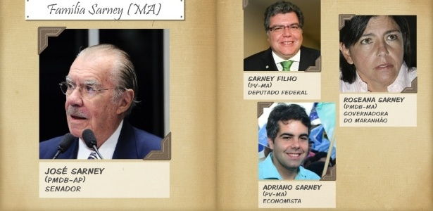 Parentes de políticos se elegem (ou não) - Arte UOL