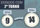 Catorze Estados vão escolher governador só no segundo turno - Arte UOL
