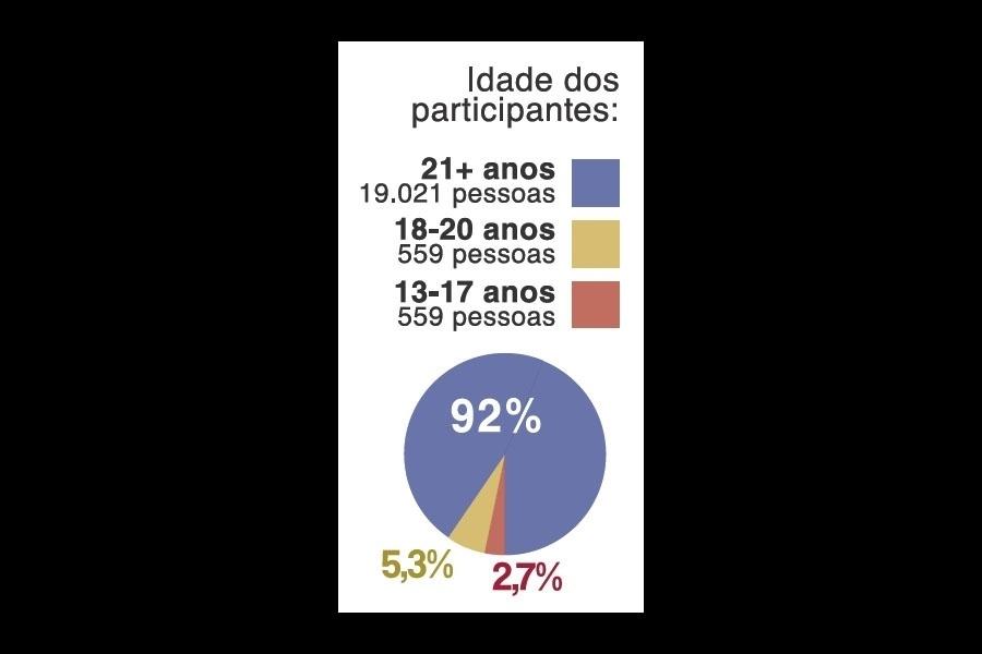 23.out.2014 - O Facebook calculou que 92% dos internautas que responderam a enquete durante o debate UOL/SBT/Jovem Pan ao vivo tinham mais de 21 anos, enquanto o restante eram jovens dos 13 aos 20 anos. A rede social divulgou um levantamento sobre os internautas do UOL durante a realização do último debate presidencial promovido pelo portal, em parceria com o SBT e a rádio Jovem Pan, no dia 16 de outubro