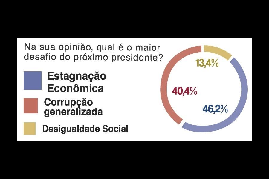 23.out.2014 - Para 46,2% dos internautas que responderam a enquete durante o debate presidencial UOL/SBT/Jovem Pan no dia 16 de outubro, a estagnação econômica é o maior desafio do(a) próximo(a) presidente. O público que acompanhou o debate ao vivo pelo portal pôde votar em uma série de enquetes sobre as eleições e a política brasileira