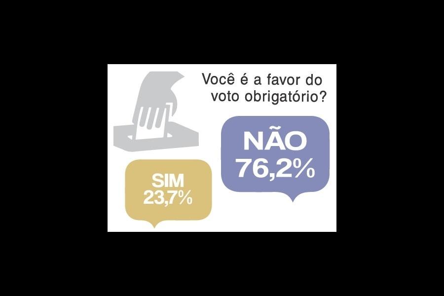 23.out.2014 - Para 76,2% dos internautas que responderam a enquete durante o debate presidencial UOL/SBT/Jovem Pan no dia 16 de outubro, o voto não deveria ser obrigatório. O público que acompanhou o debate ao vivo pelo portal pôde votar em uma série de enquetes sobre as eleições e a política brasileira