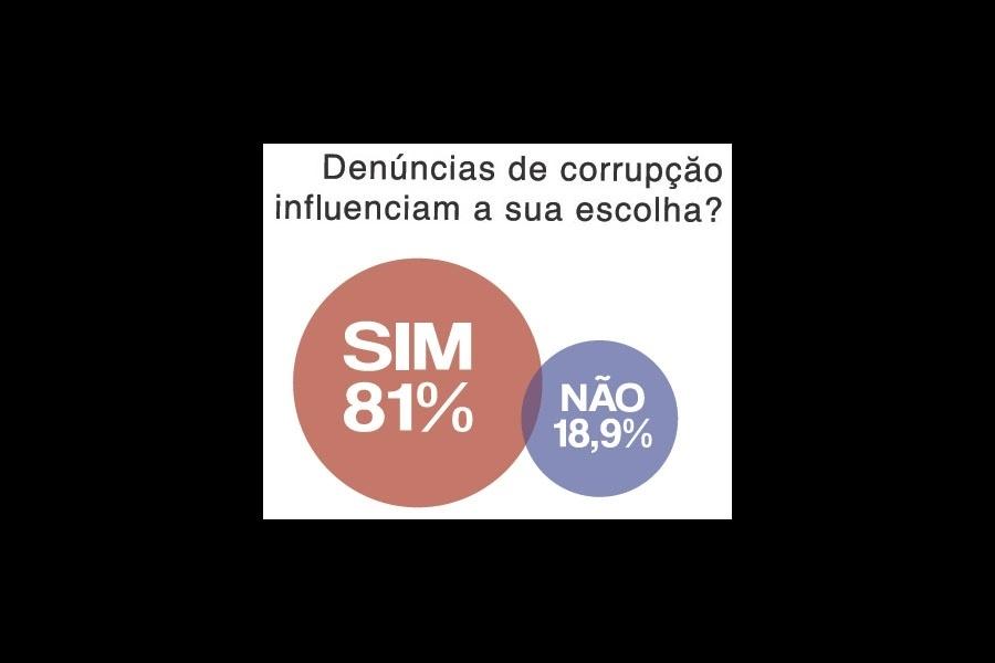 23.out.2014 - Para 81% dos internautas que responderam a enquete durante o debate presidencial UOL/SBT/Jovem Pan no dia 16 de outubro, denúncias de corrupção pesaram na sua escolha de voto para o(a) próximo(a) presidente. O público que acompanhou o debate ao vivo pelo portal pôde votar em uma série de enquetes sobre as eleições e a política brasileira