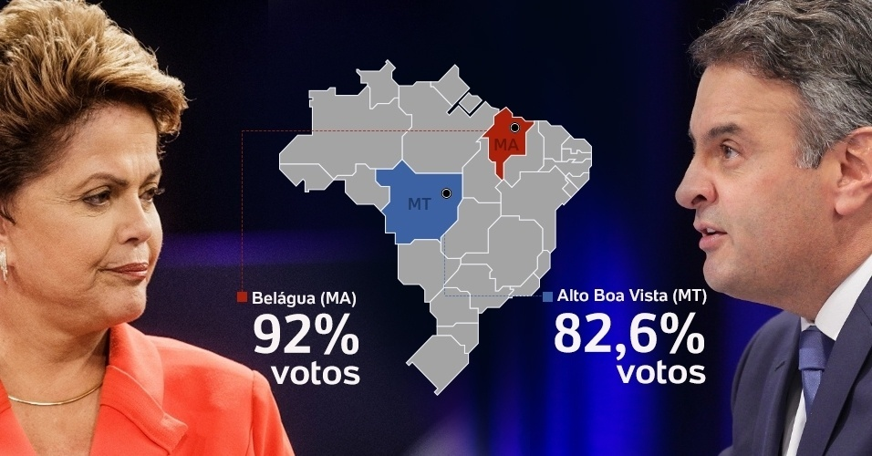 A presidente reeleita, Dilma Rousseff (PT), obteve sua maior vitória em Belágua, no Maranhão. A petista teve 93,93% dos votos válidos na cidade, contra 6,07% de Aécio Neves (PSDB). Foram 3.558 votos para Dilma contra apenas 230 para o tucano. Já o peessedebista venceu mais tranquilamente em Miami (EUA), onde somou 91,79% dos votos válidos (7.225), contra 8,21% (646) de Dilma