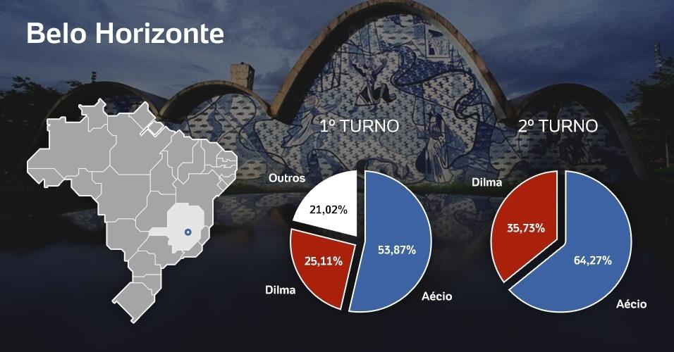 Dilma e Aécio nasceram em Belo Horizonte (MG), mas foi o tucano que conseguiu a maior parte dos votos dos eleitores da capital mineira. Na disputa do primeiro turno, Aécio ficou com 53,87% dos votos e Dilma com 25,11%. No segundo turno, a diferença se acentuou, com Aécio tendo 64,27% contra 35,73% de Dilma. Já Marina ficou com 58,39% dos votos em Rio Branco, cidade onde nasceu