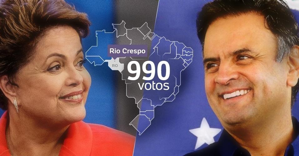 Em algumas cidades do país, como Rio Crespo (RO), Dilma e Aécio tiveram o mesmo número de votos no primeiro turno. Em Rio Crespo, ambos tiveram 990 votos