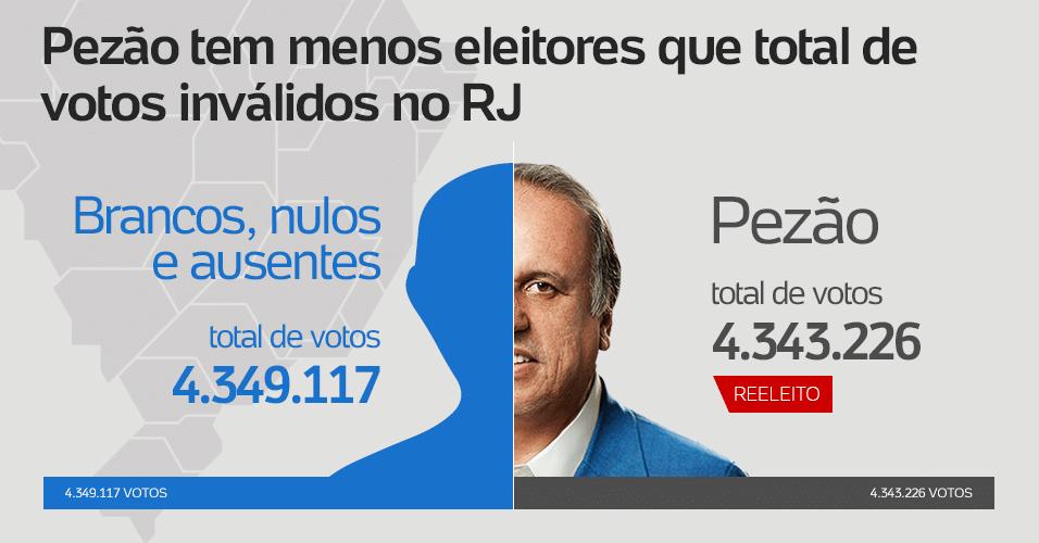 Luiz Fernando Pezão (PMDB) teve menos eleitores que o total de votos inválidos no Rio de Janeiro. O governador reeleito alcançou 4.349.117 votos, contra 4.343.226 de votos nulos, brancos e abstenções no Estado