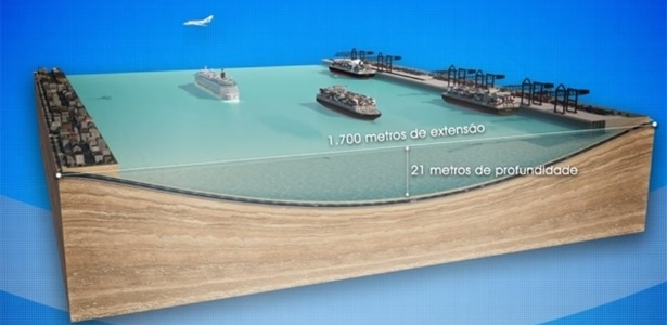 O túnel ficará submerso a 21 m de profundidade e terá 1.700 m de extensão - Dersa/Divulgação