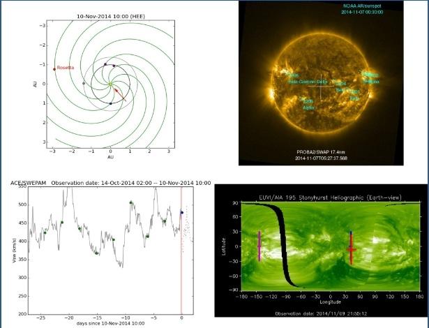 CLIMA NO ESPAÇO - Equipe da Agência Espacial Europeia (ESA) divulgou nesta quarta-feira (12) as atualizações das atividades solares recebidas através da sonda Rosetta, que se encontra a 6 bilhões de quilômetros da Terra. O relatório fornece informações sobre os riscos do clima espacial que podem impactar a missão Rosetta, que acompanha o cometa 67P/ Churyumov-Gerasimenko. Ao monitorar a atividade solar e condições interplanetárias, os cientistas notaram uma região ativa no sol com uma configuração magnética complexa que pode gerar erupções. Essas erupções serão acompanhadas, para que os cientistas saibam caso elas causem eventos de prótons solares e atrapalhem na missão da sonda