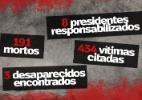 Relatório da Comissão da Verdade tem 4.400 páginas e lista 434 vítimas - Arte/UOL