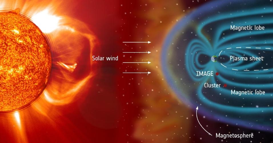 18.dez.2014 - Auroras são as manifestações solares mais visiveis na Terra, mas muitos aspectos desses fenômenos ainda são pouco conhecidos. Graças aos satélites Cluster, na ESA, e Image, da Nasa, que trabalham juntos, um tipo particular de aurora que acontece em uma latitude superior está sendo explicado: o theta aurora, que acontece quando O campo magnético interplanetário ? gerado pela corrente de plama gerada pelo sol, conhecida como vento solar ? aponta para o norte ao atingir a Terra