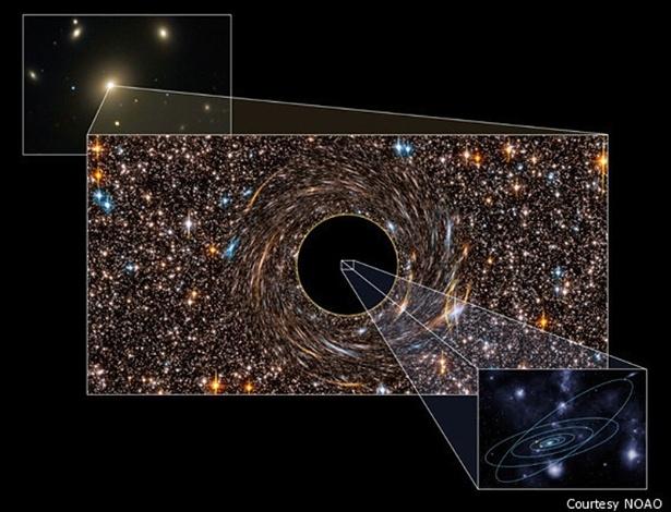 Esta ilustração mostra o tamanho imenso do buraco negro descoberto na galáxia NGC 3842, que aparece na imagem ao fundo. Trata-se da galáxima mais brilhante em um aglomerado de galáxias. O buraco negro está no centro e é cercado por estrelas. A dimensão do buraco negro é sete vezes mais do que a óbrita de Plutão. Nosso sistema solar é pequeno, em comparação