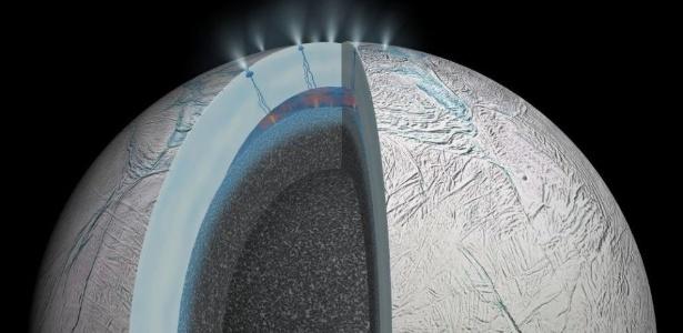 Ilustração com recorte de Enceladus mostrando os jatos de ar e o oceano abaixo do manto de gelo