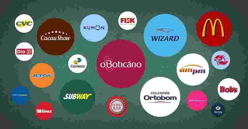 Montagem empreendedorismo top 20 das franquias com mais unidades em 2014 - Arte/UOL