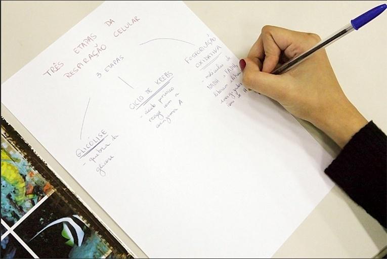 Método do mapeamento - anotação