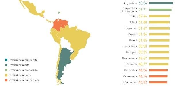 Índice de Proficiência em Inglês na América Latina
