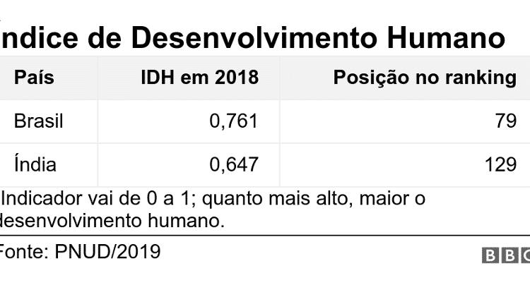 Comparação do IDH entre Brasil e Índia - BBC
