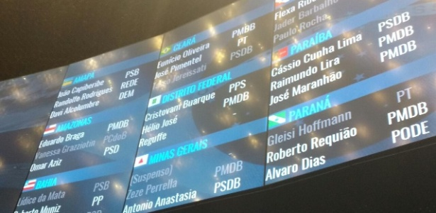 """28.set.2017 - Painel do Senado mostra o nome de Aécio Neves (PSDB-MG) como """"suspenso"""" após decisão do STF de afastá-lo de suas atividades parlamentares - Gustavo Maia/UOL"""