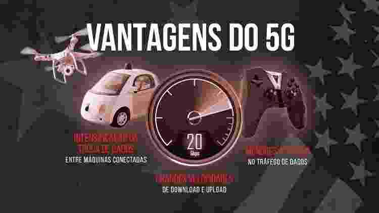 Vantagens do 5G, a quinta geração da banda larga móvel - Arte/UOL