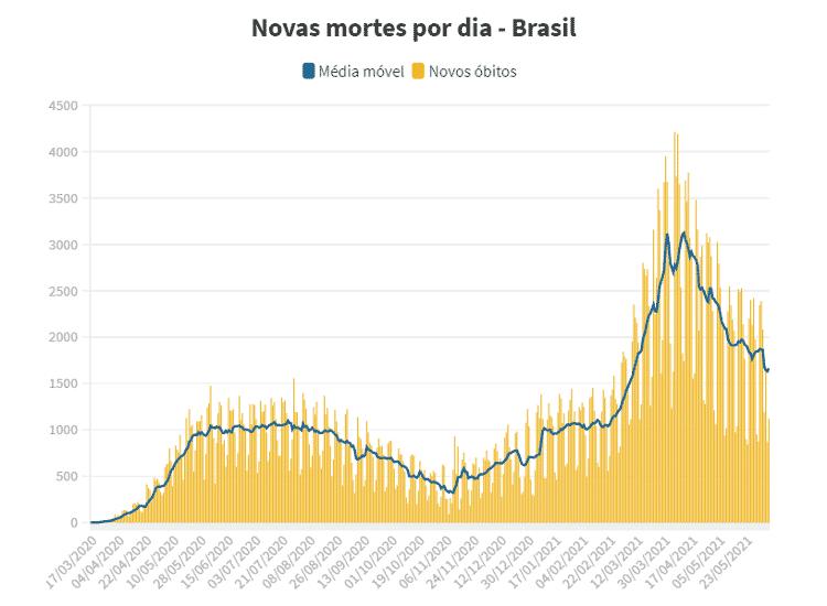 Média móvel brasil 7/6 - Arte UOL - Arte UOL