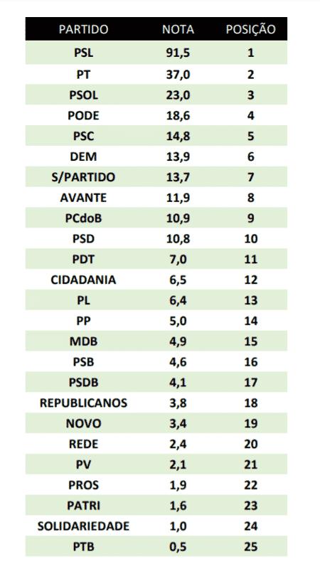 Ranking da influência dos partidos nas redes sociais - FSBinfluênciaCongresso - FSBinfluênciaCongresso