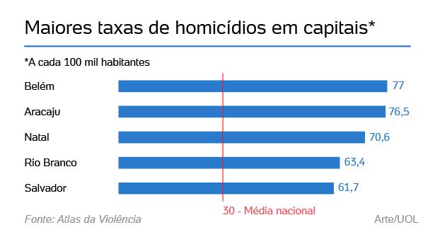 Resultado de imagem para Salvador é a quinta capital com mais homicídios no país, aponta Atlas da Violência