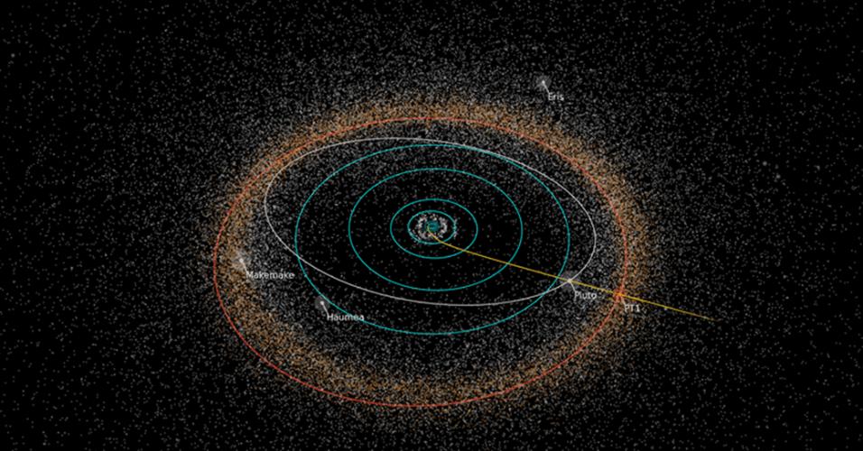 CINTURÃO DE KUIPER - Pouco depois da descoberta de Plutão, os astrônomos começaram a especular a existência de uma população de objetos além de Netuno. Em 1951, o astrônomo Gerard Peter Kuiper propôs a existência de objetos além de Plutão. A região onde esses objetos ficariam seria uma espécie de disco, onde estariam soltos e vagariam pelo Sistema Solar. A teoria foi confirmada em 1992 pelos pesquisadores David Jewitt e Jane Luu. A região recebeu o nome de Cinturão de Kuiper, em homenagem ao astrônomo