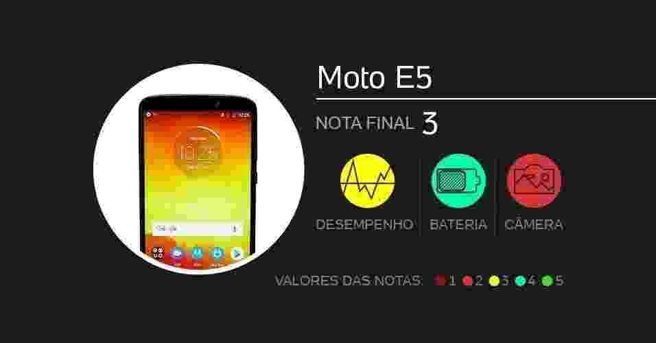 Moto E5: com tela de 5,7 polegadas, vem com câmeras de 13 MP (principal) e 5 MP (frontal), processador Snapdragon 425, memórias de 2 GB (RAM) e 16 GB (armazenamento), além de bateria de 4.000 mAh. Foram dadas notas de 0 a 5 em doze quesitos diferentes. - Arte/UOL
