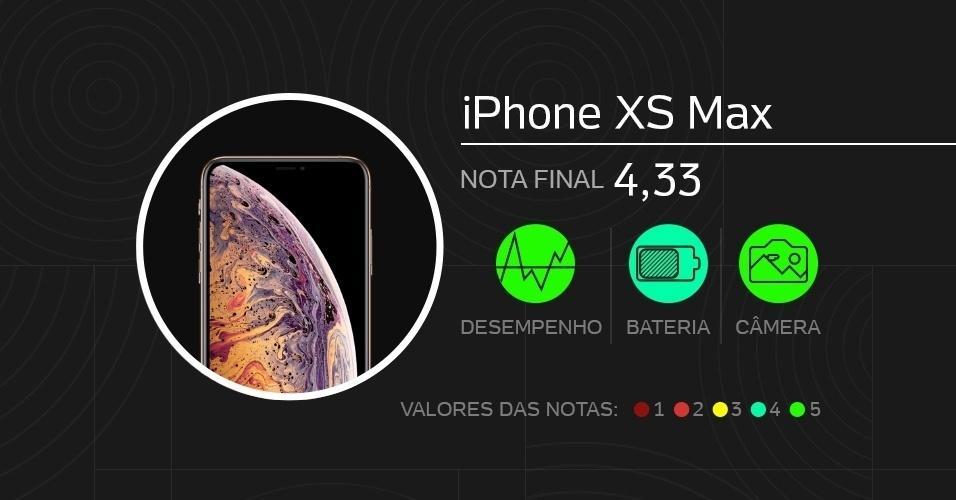 iPhone XS Max: com tela de 6,5 polegadas Oled, vem com câmeras de 13 MP (traseira dupla) e 7 MP (frontal), processador Apple A12 Bionic, memórias de 4 GB (RAM) e até 512 GB (armazenamento), além de bateria de 3.174 mAh. Foram dadas notas de 0 a 5 em doze quesitos diferentes.