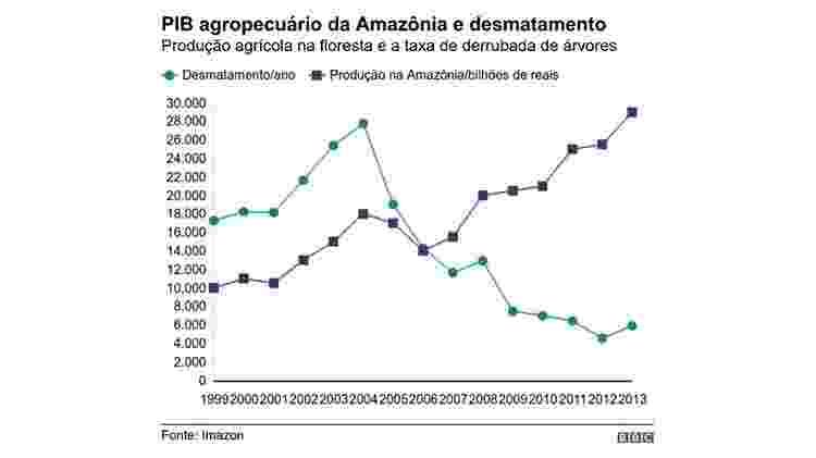 PIB agropecuário da Amazônia - BBC - BBC