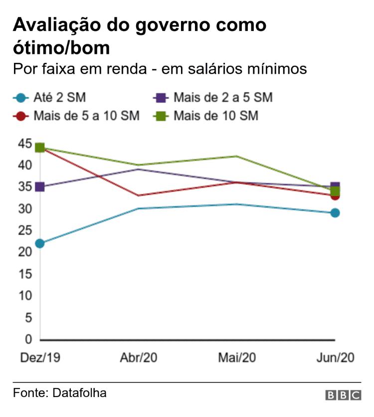 Avaliação do governo Bolsonaro como ótimo/bom - BBC - BBC