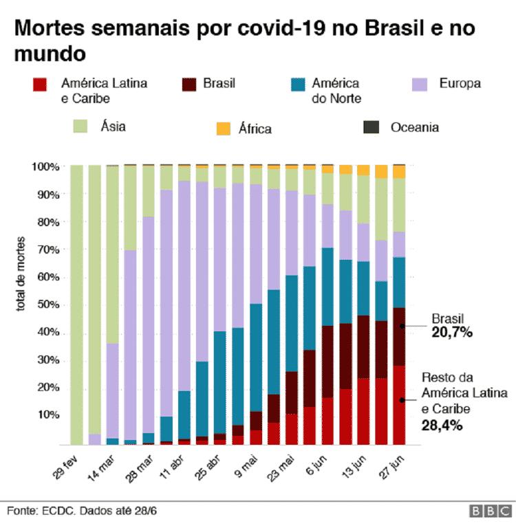 Gráfico mostra mortes semanais por covid-19 no Brasil e no mundo - BBC - BBC