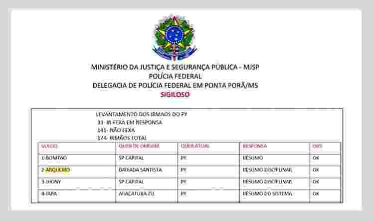 Investigação lista as lideranças do PCC no Paraguai durante durante a Operação Exílio, em junho de 2020 - Reprodução - Reprodução
