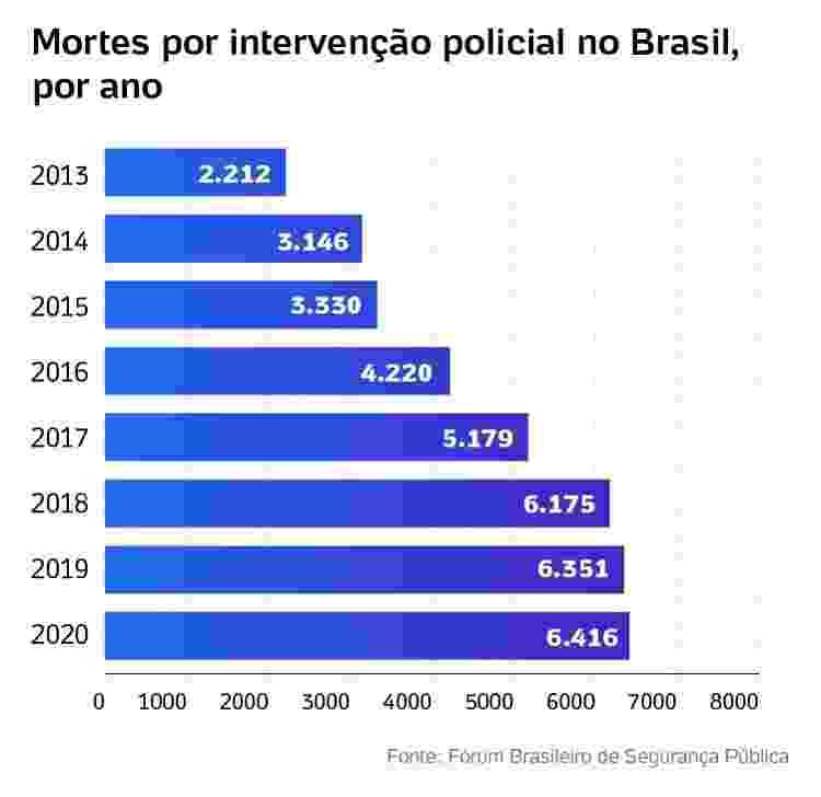 Mortes por intervenção policial no Brasil, por ano - Editoria de Arte - Editoria de Arte