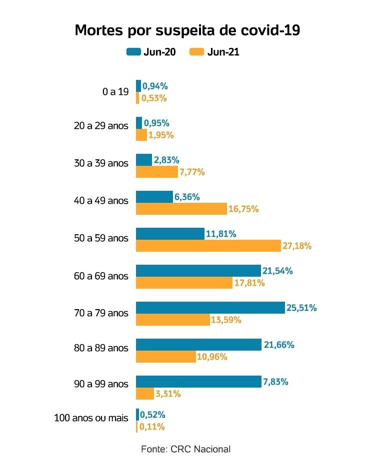 Gráfico mortes por covid - Arte/UOL - Arte/UOL